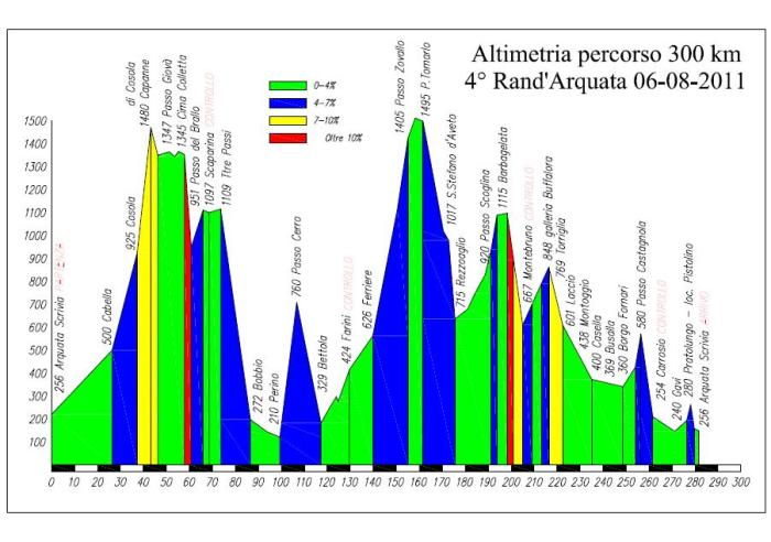 Altimetria 300km Arquata Scrivia